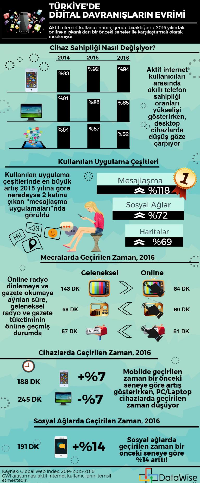 dijital-medya-infografik