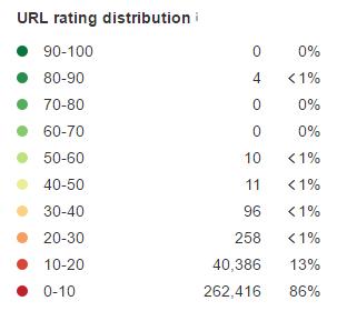 URL-Distribution-Rating