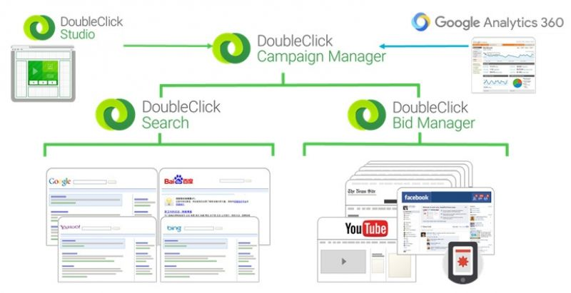doubleclick-stack