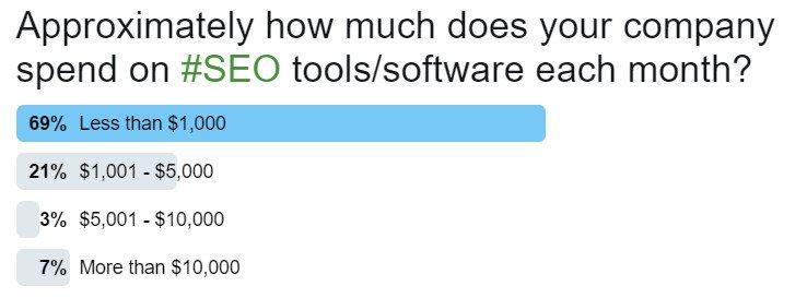 seo-tools-spend