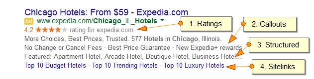 Google-AdWords-Text-Ad-with-4-Ad-Extensions