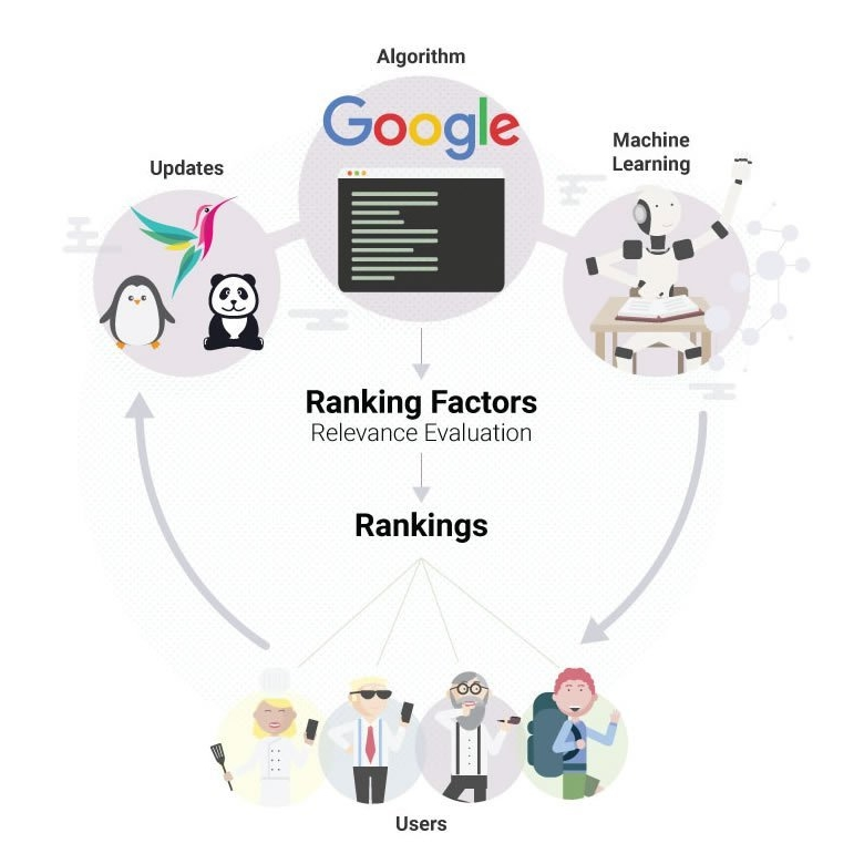 ranking-factors-algorithm-1