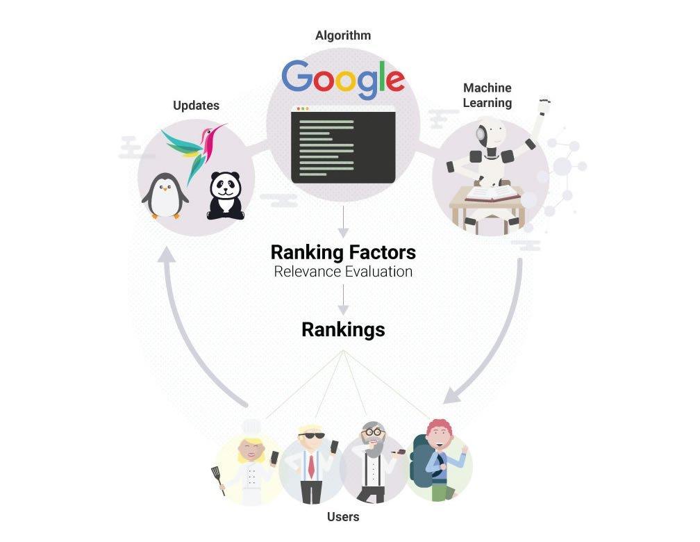 ranking-factors-algorithm-1